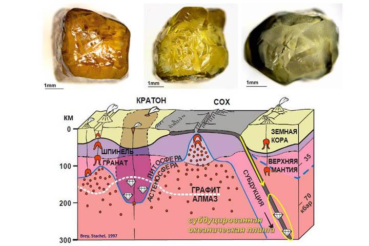 fe1f2ac1a0e3 Желтый оттенок достигается за счет попадания в уникальную твердую решетку  алмаза примесей железистых минералов, в том числе лития.